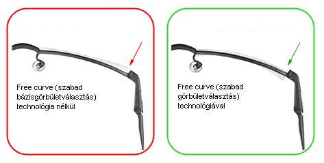free curve